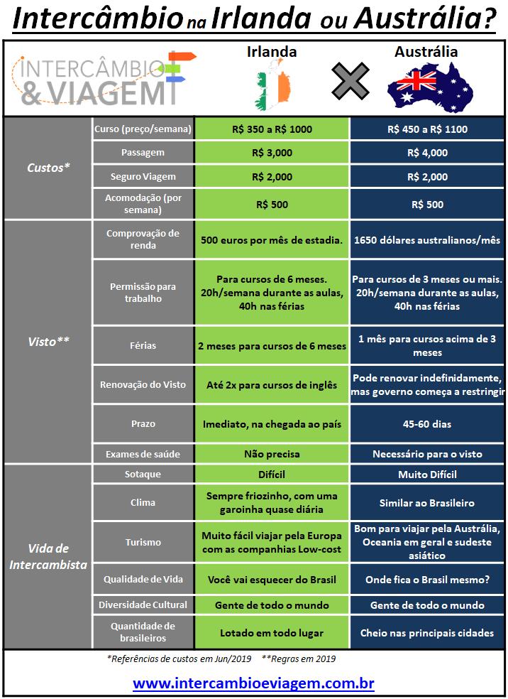Intercâmbio na Irlanda ou Austrália - Tabela comparativa 2019