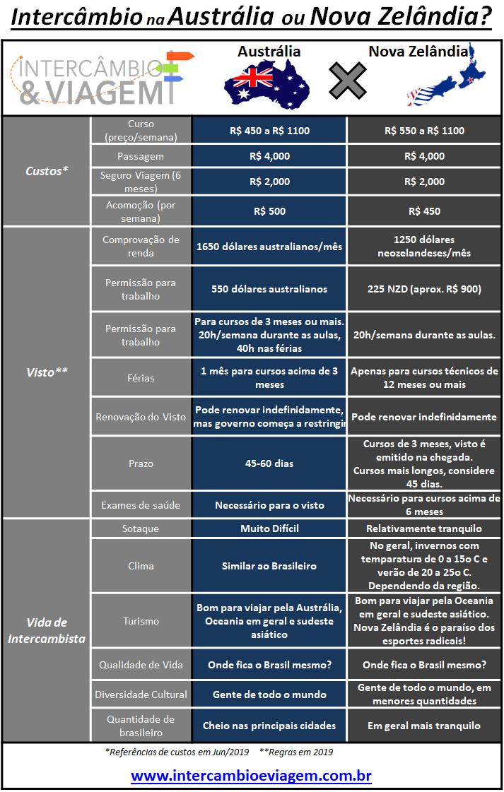 Intercâmbio na Austrália ou Nova Zelândia - Tabela comparativa - 2019
