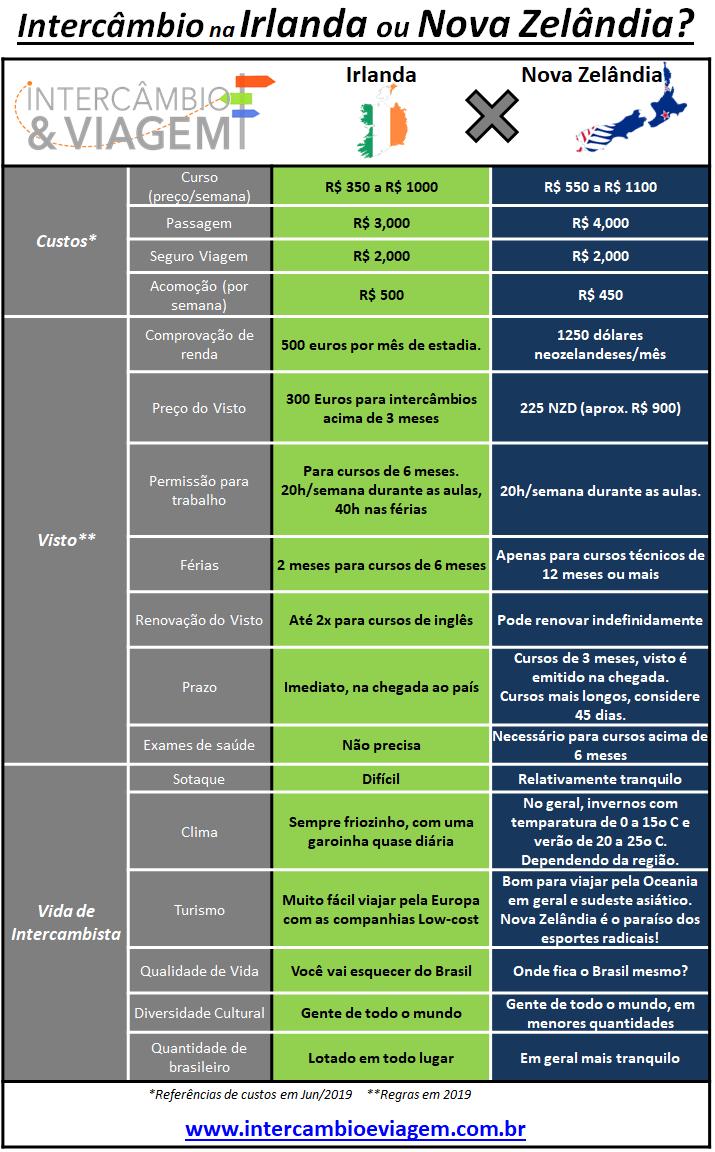 Intercâmbio na Irlanda ou Nova Zelândia - Tabela comparativa - 2019