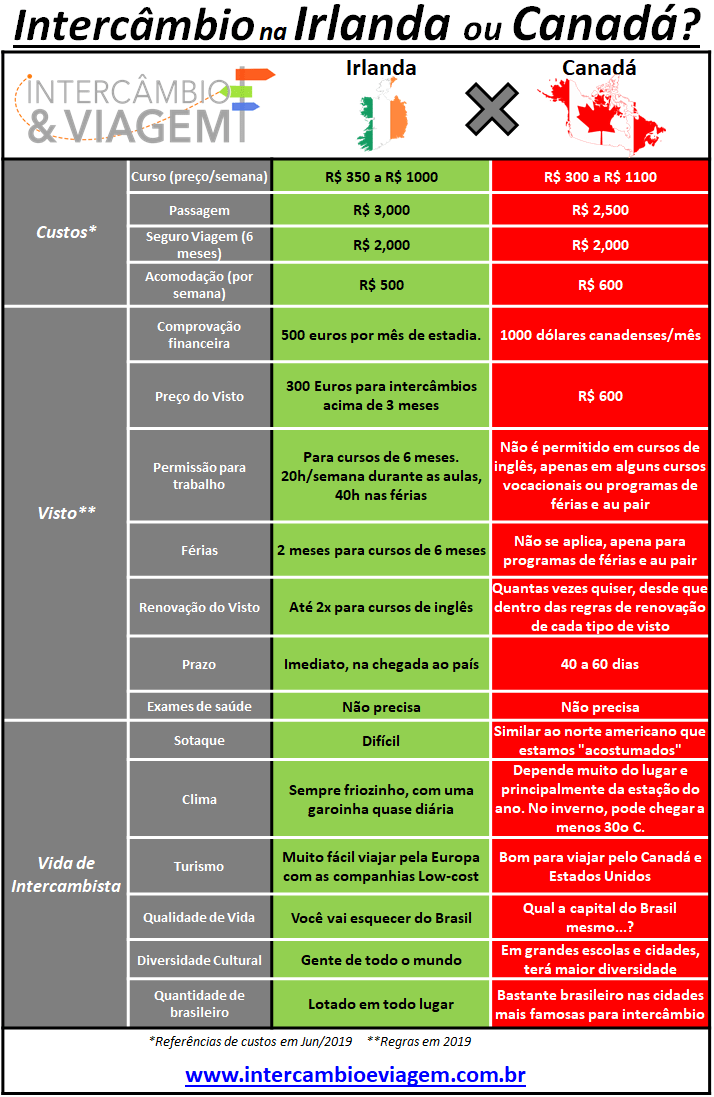Intercâmbio na Irlanda ou Canadá - Tabela comparativa - 2019
