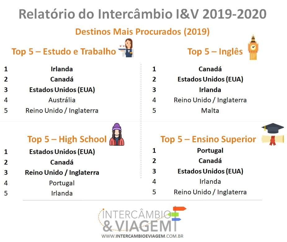 Destinos de Intercâmbio mais Procurados por Tipo de Programa em 2019 - Relatorio do Intercâmbio I&V 2019-2020