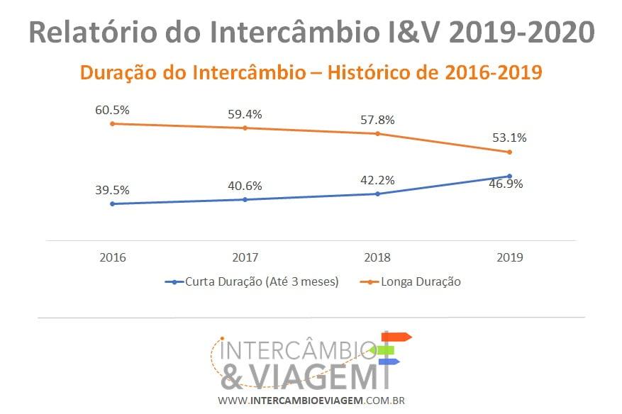 Histórico de Busca por Duração do Intercâmbio - Relatorio do Intercâbio I&V 2019-2020