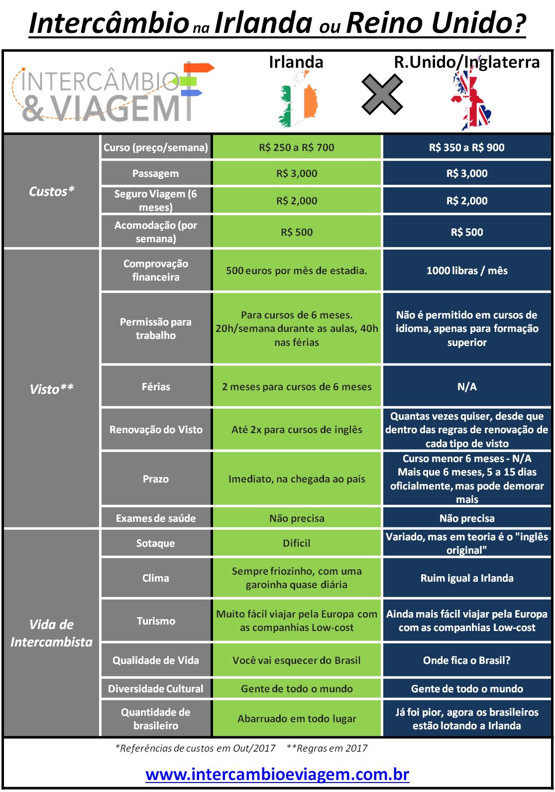 Intercâmbio na Irlanda ou Inglaterra (Reino Unido) - Tabela comparativa2