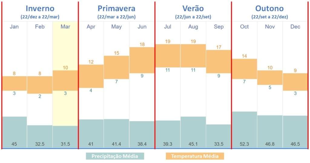 Clima nas Estações da Irlanda - Temperatura e Preciptação - Fonte TimeAndDate.com