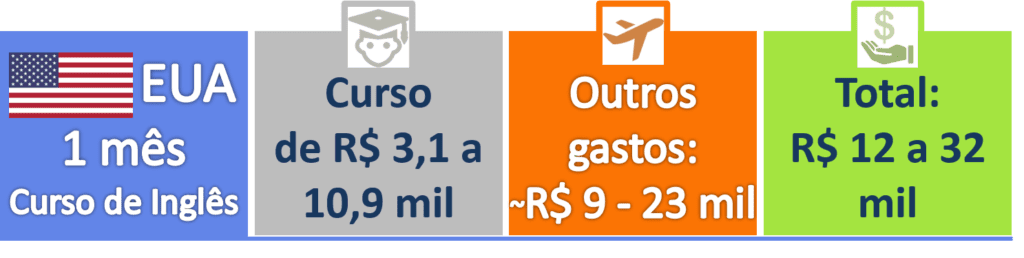 Quanto custa um Intercâmbio - EUA 1 mês