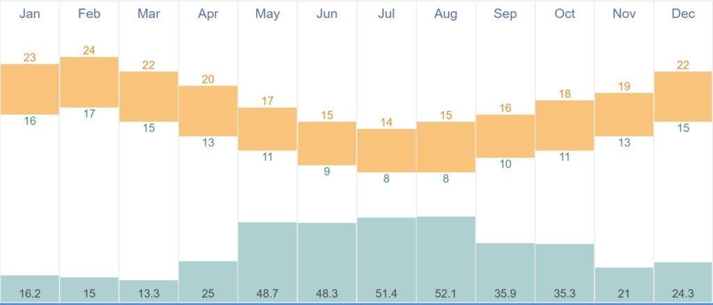 Temperatura média por mês em Auckland, Nova Zelândia - Fonte TimeAndDate.com