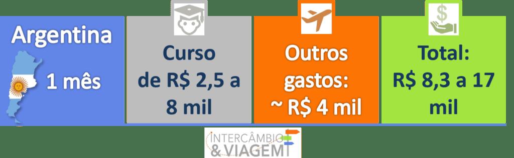 Quanto custa um Intercâmbio de 1 mês na Argentina