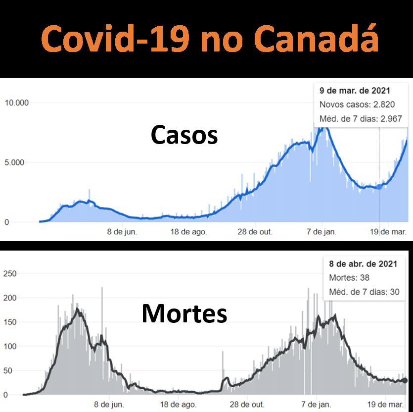 Covid-19 no Canadá