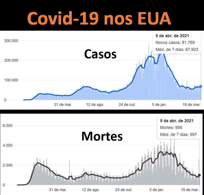 Covid-19 nos EUA