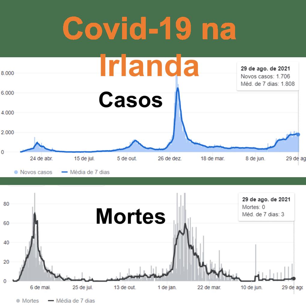 Covid na Irlanda
