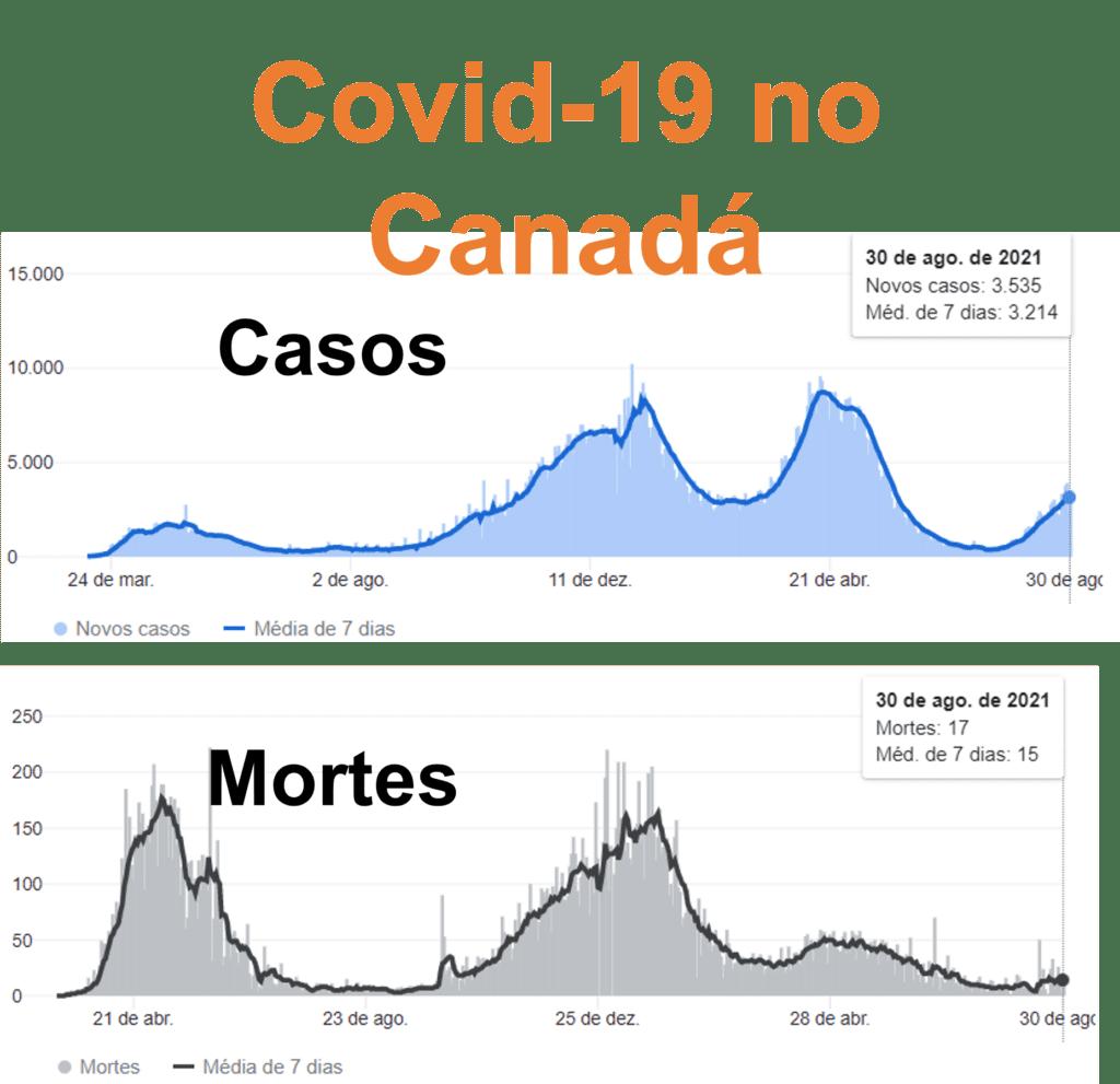 Covid no Canadá